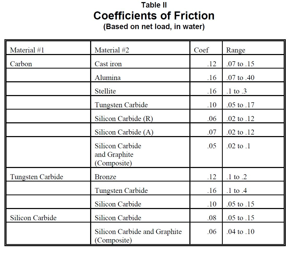 Coefficients Of Friction Table Www Microfinanceindia Org