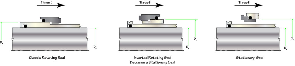 mechanical seal | Seal FAQs